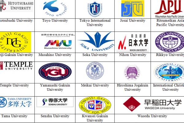 Tư vấn lựa chọn trường đại học du học Nhật